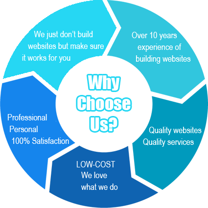 why choose us for website design services